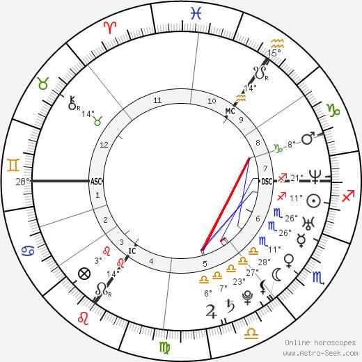 Natalia Druyts birth chart, biography, wikipedia 2020, 2021