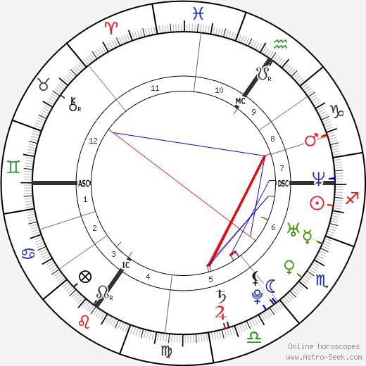 Natalia Druyts birth chart, Natalia Druyts astro natal horoscope, astrology