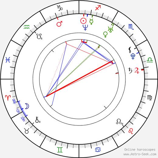 Noam Morgensztern день рождения гороскоп, Noam Morgensztern Натальная карта онлайн