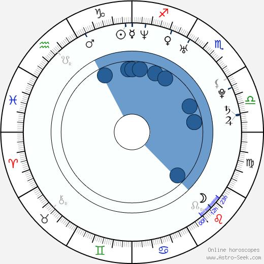 Reika Hashimoto wikipedia, horoscope, astrology, instagram