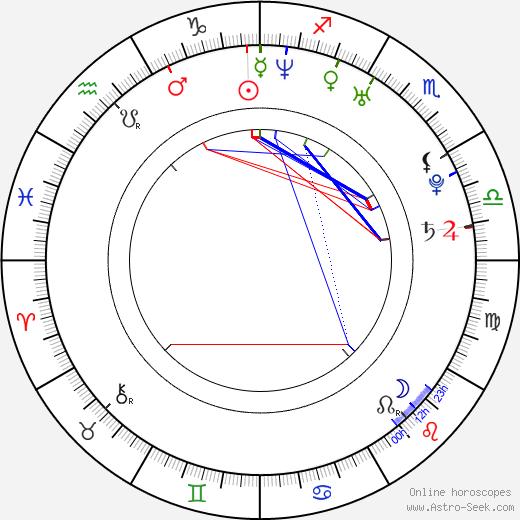 Reika Hashimoto birth chart, Reika Hashimoto astro natal horoscope, astrology