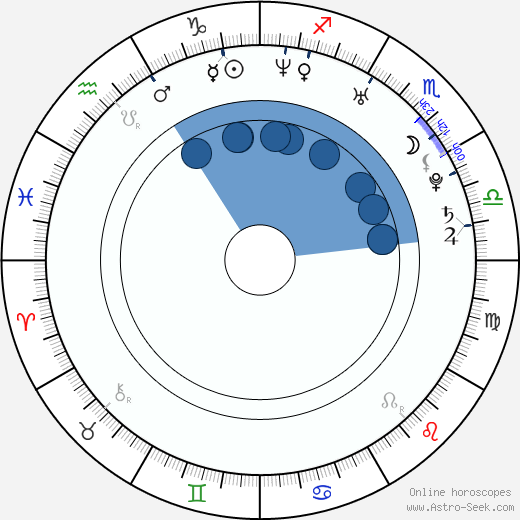 Rosanne Mulholland wikipedia, horoscope, astrology, instagram