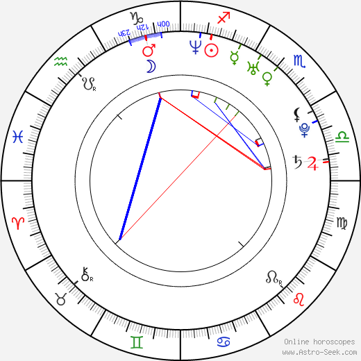 Simon Helberg astro natal birth chart, Simon Helberg horoscope, astrology