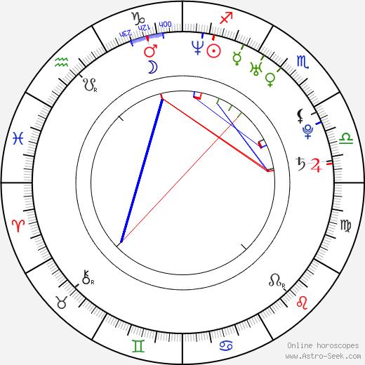 Simon Helberg astro natal birth chart, Simon Helberg horoscope, astrology