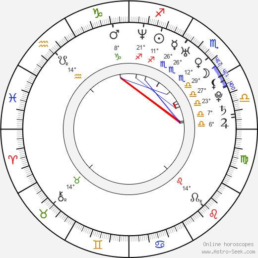 Victor Wolf birth chart, biography, wikipedia 2019, 2020