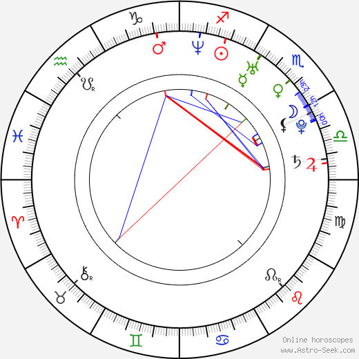 Victor Wolf birth chart, Victor Wolf astro natal horoscope, astrology
