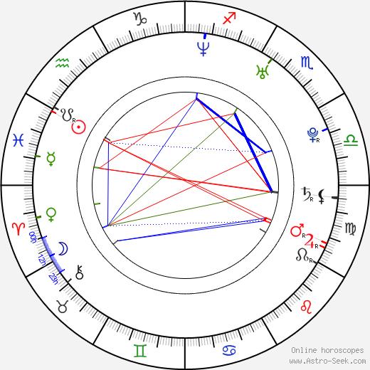 Artur Boruc astro natal birth chart, Artur Boruc horoscope, astrology