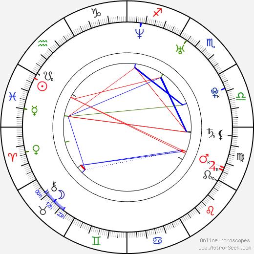 Brendan Sexton III birth chart, Brendan Sexton III astro natal horoscope, astrology