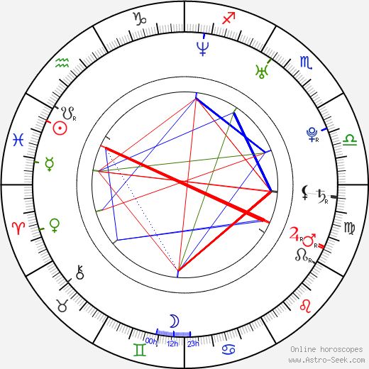 Brian Renner astro natal birth chart, Brian Renner horoscope, astrology