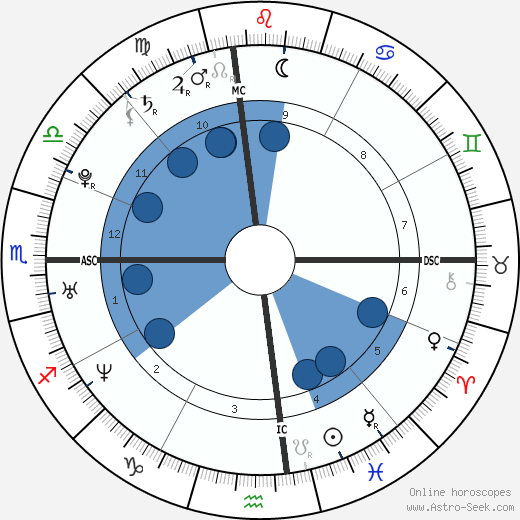 Chelsea Clinton horoscope, astrology, sign, zodiac, date of birth, instagram