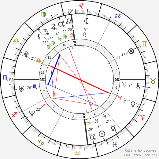 Chelsea Clinton birth chart, biography, wikipedia 2018, 2019