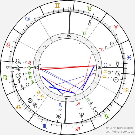 Christina Ricci birth chart, biography, wikipedia 2018, 2019