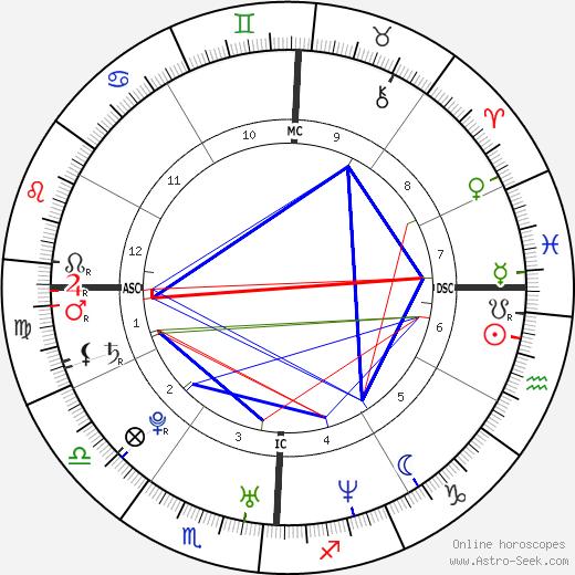 Christina Ricci tema natale, oroscopo, Christina Ricci oroscopi gratuiti, astrologia