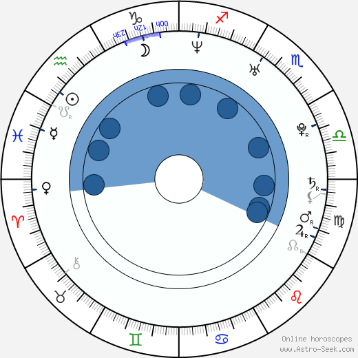David Kraus wikipedia, horoscope, astrology, instagram