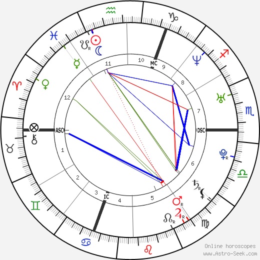 Géraldine Nakache tema natale, oroscopo, Géraldine Nakache oroscopi gratuiti, astrologia