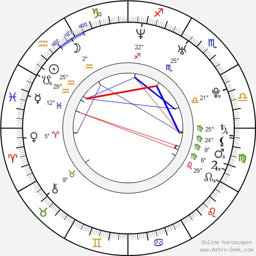 Hilary Angelo birth chart, biography, wikipedia 2019, 2020