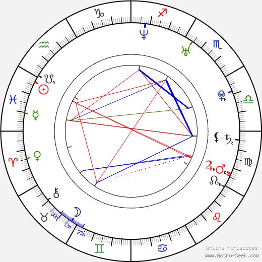 Honza Zajíc день рождения гороскоп, Honza Zajíc Натальная карта онлайн