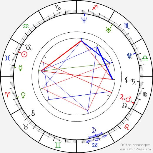 Jana Sadloňová birth chart, Jana Sadloňová astro natal horoscope, astrology