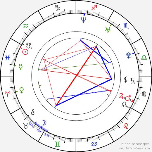 Jeanette Biedermann astro natal birth chart, Jeanette Biedermann horoscope, astrology