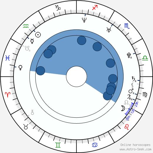 Jingchu Zhang wikipedia, horoscope, astrology, instagram