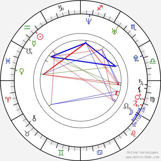 Чжан Цзинчу Jingchu Zhang день рождения гороскоп, Jingchu Zhang Натальная карта онлайн
