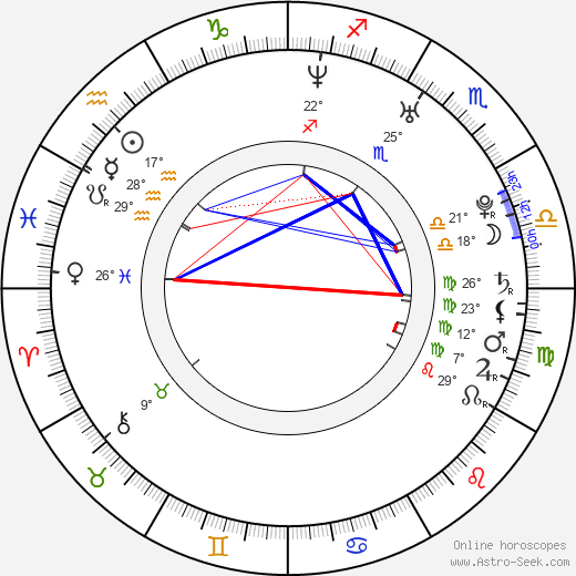 Kim Poirier birth chart, biography, wikipedia 2020, 2021