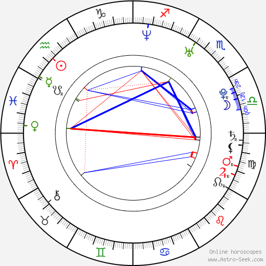 Kim Poirier birth chart, Kim Poirier astro natal horoscope, astrology