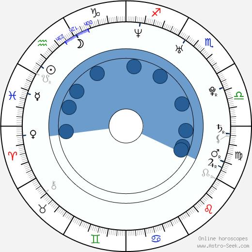 Lejla Abbasová wikipedia, horoscope, astrology, instagram