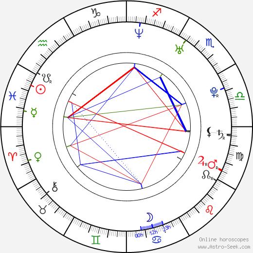 Lik-Sun Fong birth chart, Lik-Sun Fong astro natal horoscope, astrology
