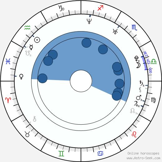 Mamiko Noto wikipedia, horoscope, astrology, instagram