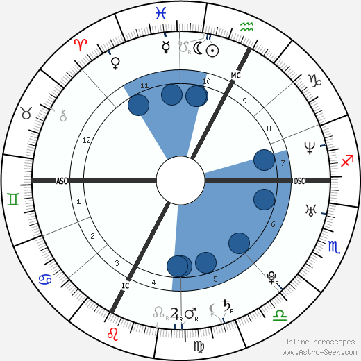 Marco Fiora wikipedia, horoscope, astrology, instagram
