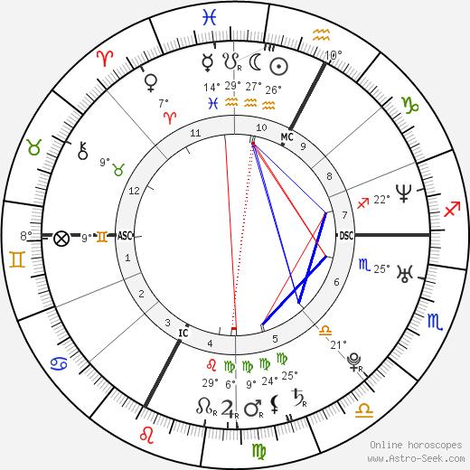 Marco Fiora birth chart, biography, wikipedia 2019, 2020