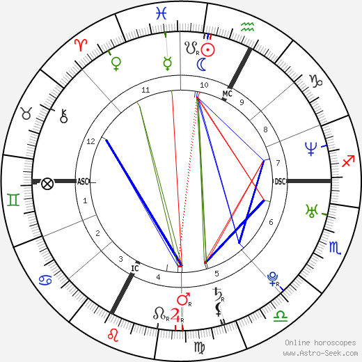 Marco Fiora birth chart, Marco Fiora astro natal horoscope, astrology