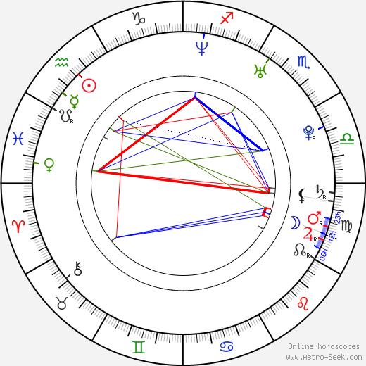 Miho Yoshioka birth chart, Miho Yoshioka astro natal horoscope, astrology