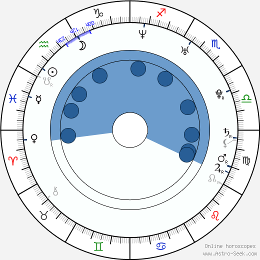 Mindy Robinson wikipedia, horoscope, astrology, instagram