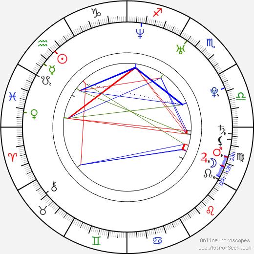 Rakhi Sawant день рождения гороскоп, Rakhi Sawant Натальная карта онлайн