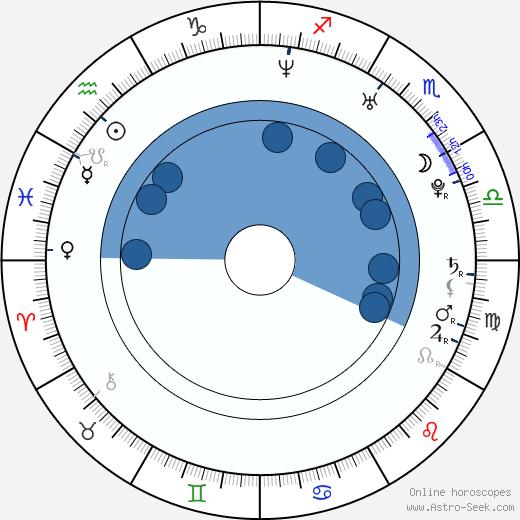 Rayisa Kondracki wikipedia, horoscope, astrology, instagram