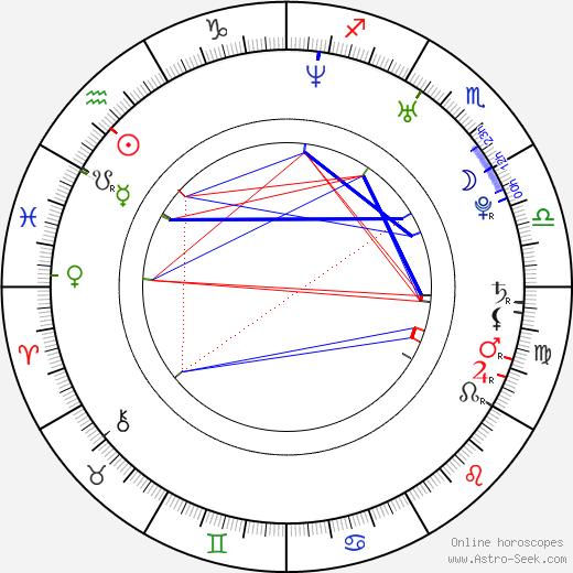 Rayisa Kondracki birth chart, Rayisa Kondracki astro natal horoscope, astrology