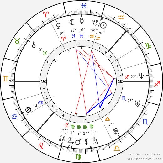 Regina Spektor birth chart, biography, wikipedia 2018, 2019