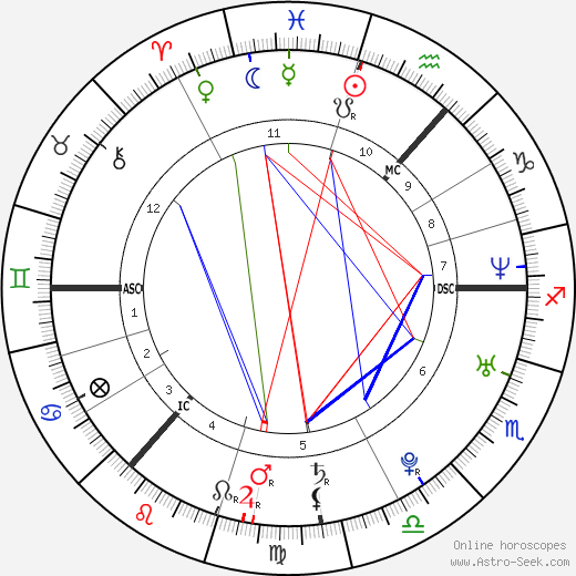 Regina Spektor astro natal birth chart, Regina Spektor horoscope, astrology