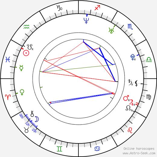 Robert Koptík birth chart, Robert Koptík astro natal horoscope, astrology