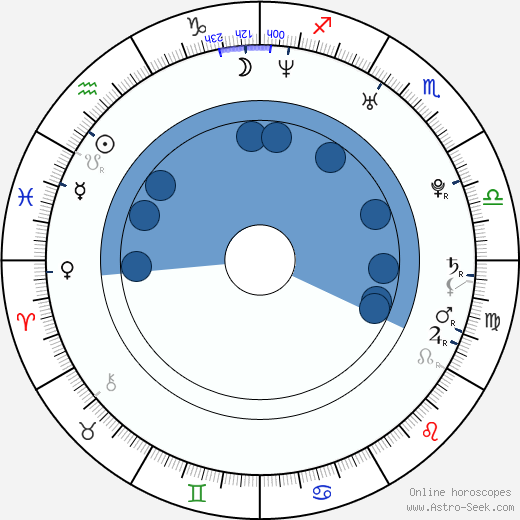 Robin Bain wikipedia, horoscope, astrology, instagram
