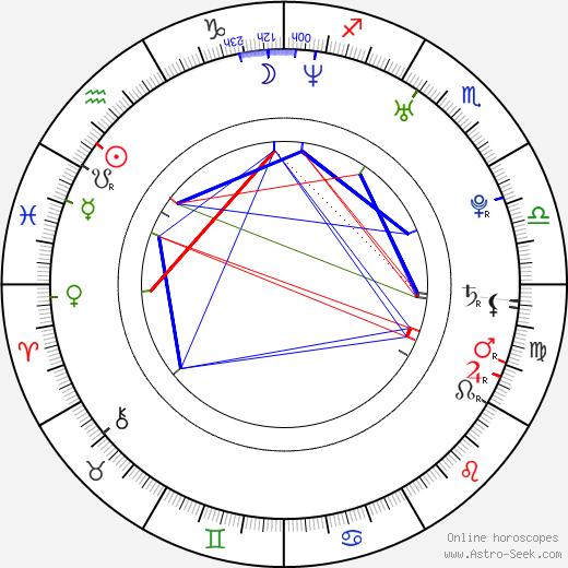 Robin Bain astro natal birth chart, Robin Bain horoscope, astrology