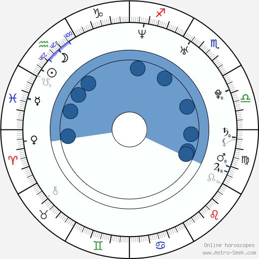 Samira Makhmalbaf wikipedia, horoscope, astrology, instagram