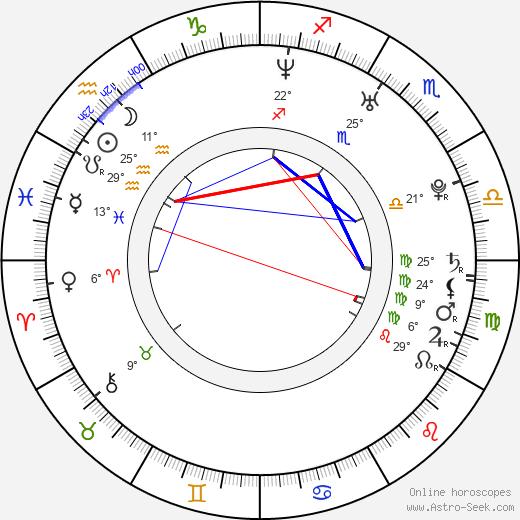 Samira Makhmalbaf birth chart, biography, wikipedia 2019, 2020
