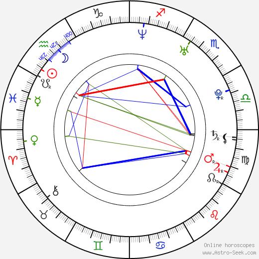 Samira Makhmalbaf astro natal birth chart, Samira Makhmalbaf horoscope, astrology