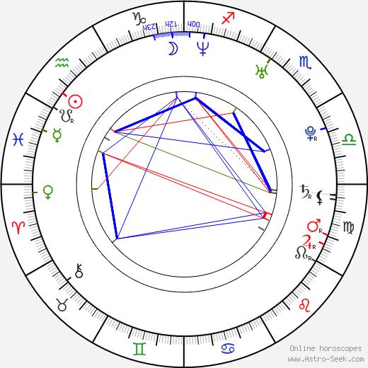 Sarah Lancaster astro natal birth chart, Sarah Lancaster horoscope, astrology