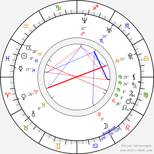 Stephen Wight birth chart, biography, wikipedia 2019, 2020