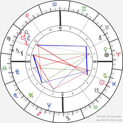Тейлор Твеллмэн Taylor Twellman день рождения гороскоп, Taylor Twellman Натальная карта онлайн