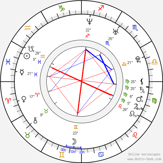 Theresa Scholze birth chart, biography, wikipedia 2020, 2021